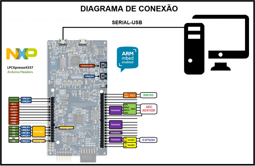 diagrama-de-conexao